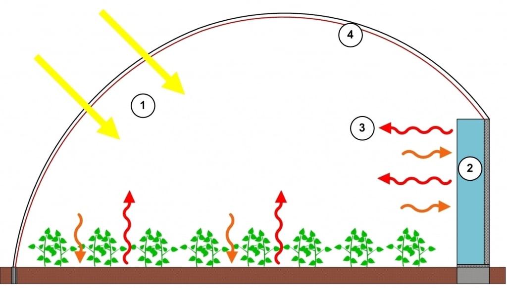 Schéma serre bioclimatiques