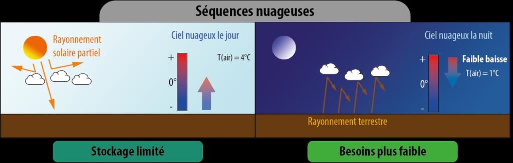 Principe d'une serre bioclimatiqueSimulation climat