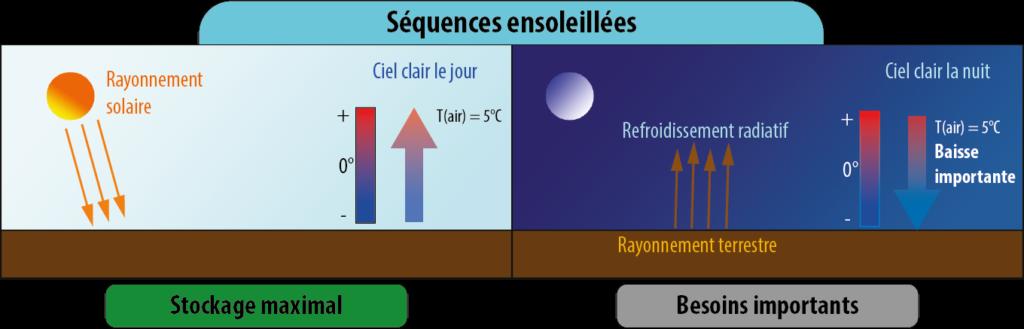 Principe d'une serre bioclimatique
