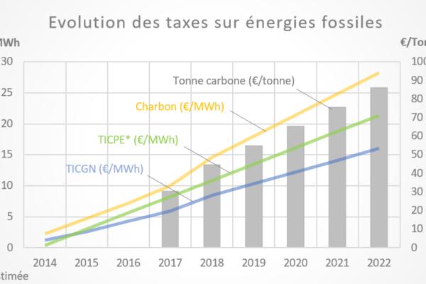 graph taxe carbone