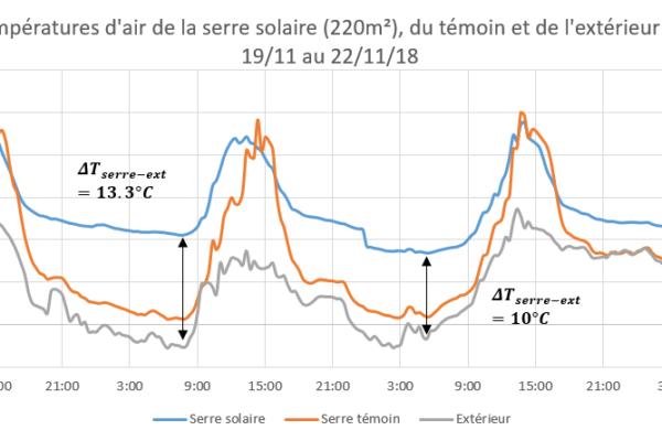 graphique des températures de la serre de Fazanis